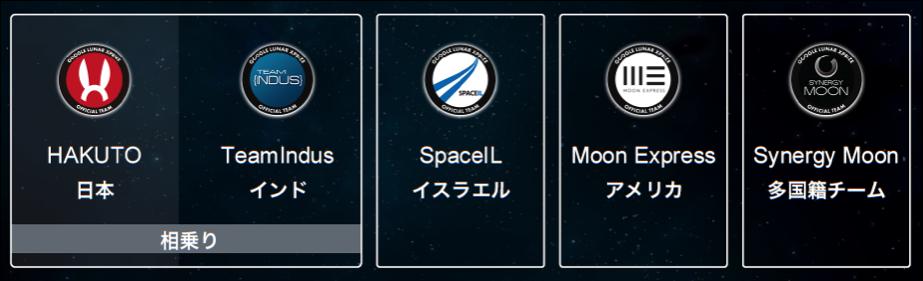 GLXP teams